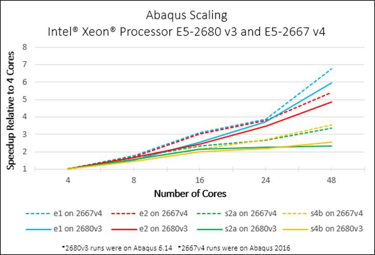 Abaqus Scaling Graph